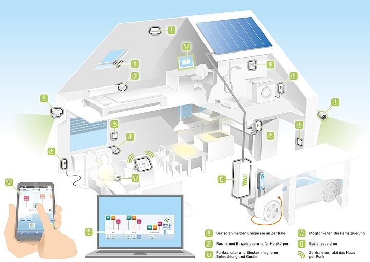 rwe smart home der haushalt von morgen wird realit t. Black Bedroom Furniture Sets. Home Design Ideas